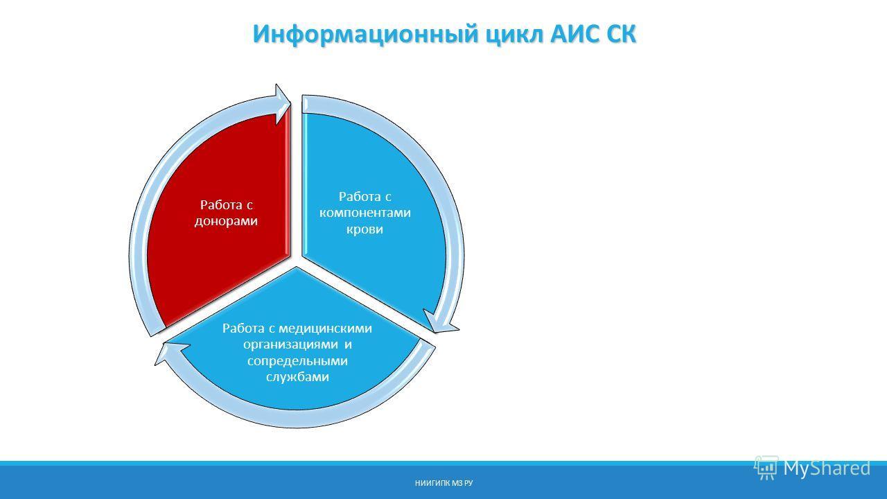 НИИГИПК МЗ РУ Работа с компонентами крови Работа с медицинскими организациями и сопредельными службами Работа с донорами Информационный цикл АИС СК