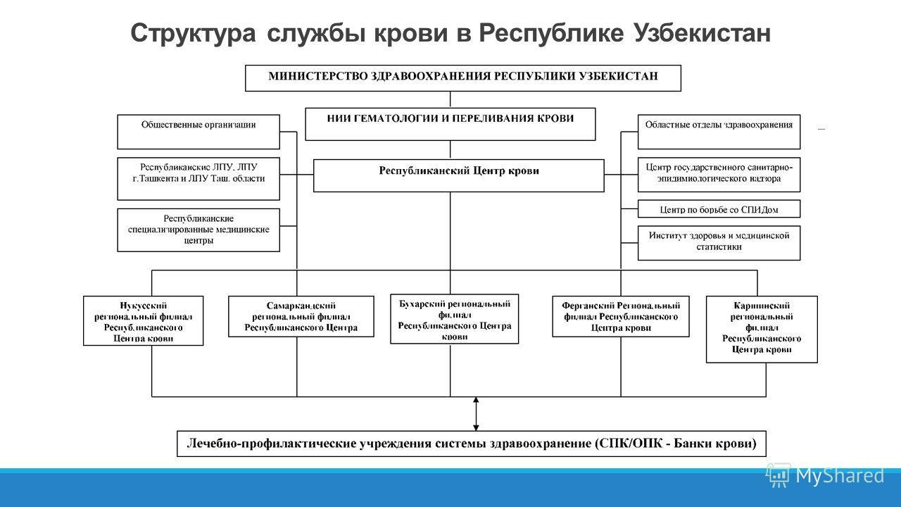 Структура службы крови в Республике Узбекистан