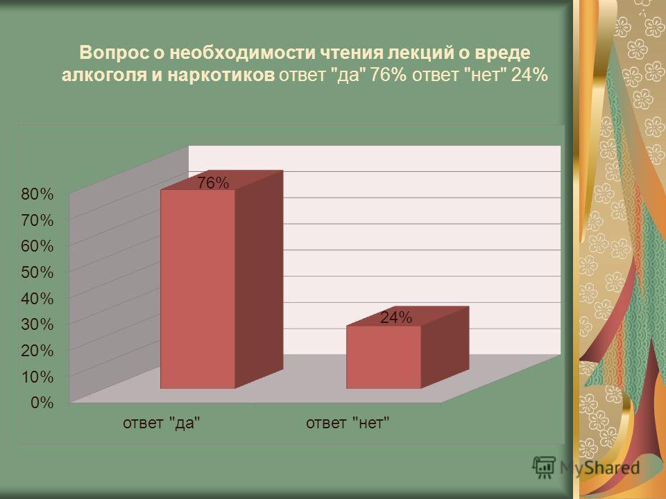 Вопрос о необходимости чтения лекций о вреде алкоголя и наркотиков ответ да 76% ответ нет 24%