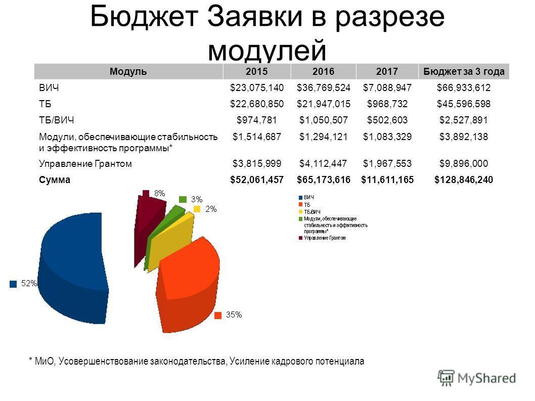 Бюджет Заявки в разрезе модулей Модуль 201520162017Бюджет за 3 года ВИЧ$23,075,140$36,769,524$7,088,947$66,933,612 ТБ$22,680,850$21,947,015$968,732$45,596,598 ТБ/ВИЧ$974,781$1,050,507$502,603$2,527,891 Модули, обеспечивающие стабильность и эффективно