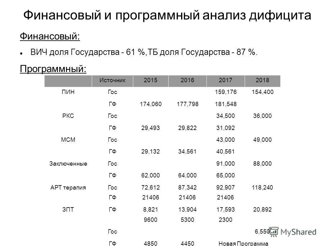 Финансовый и программный анализ дифицита Финансовый: ВИЧ доля Государства - 61 %,ТБ доля Государства - 87 %. Программный: Источник 2015201620172018 ПИНГос 159,176154,400 ГФ174,060177,798181,548 РКСГос 34,50036,000 ГФ29,49329,82231,092 МСМГос 43,00049