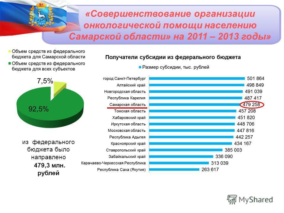 «Совершенствование организации онкологической помощи населению Самарской области» на 2011 – 2013 годы» из федерального бюджета было направлено 479,3 млн. рублей