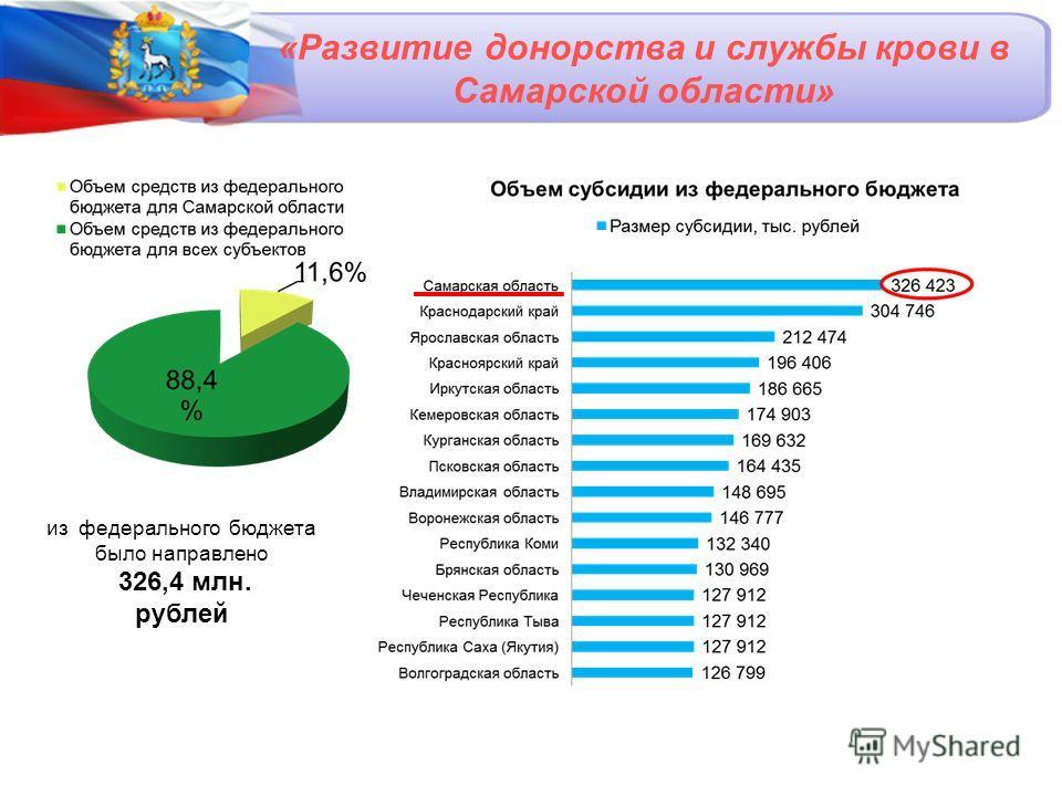 «Развитие донорства и службы крови в Самарской области» из федерального бюджета было направлено 326,4 млн. рублей