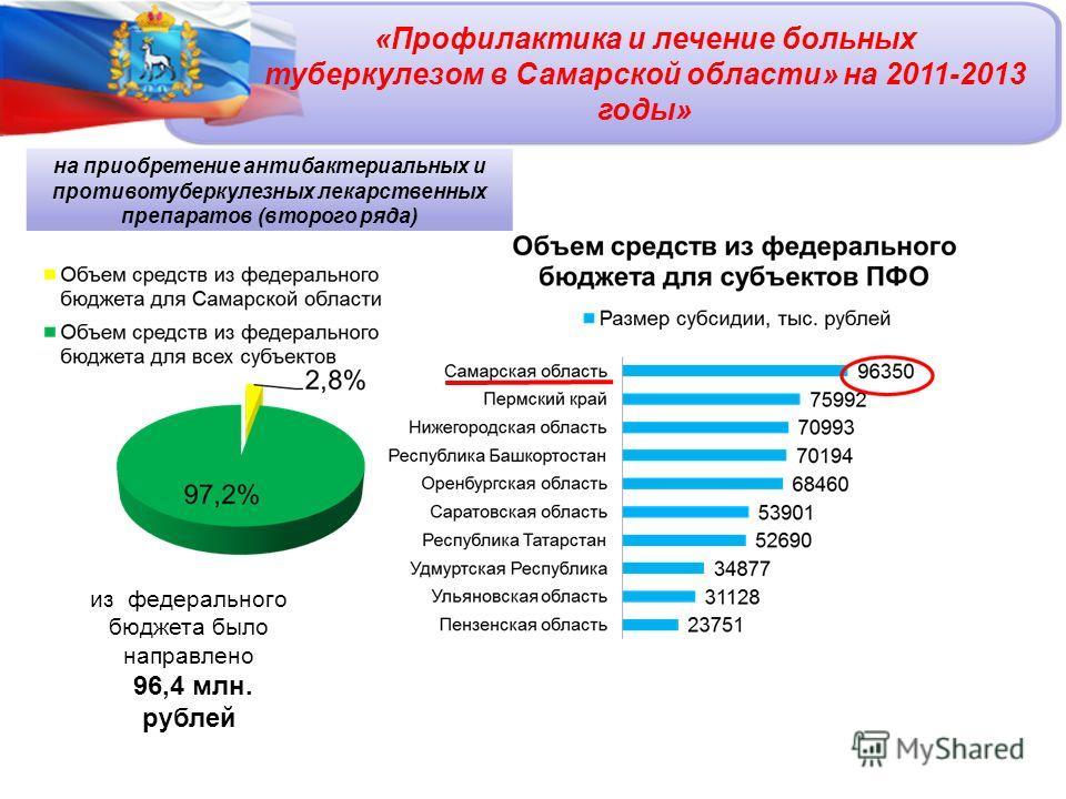 «Профилактика и лечение больных туберкулезом в Самарской области» на 2011-2013 годы» из федерального бюджета было направлено 96,4 млн. рублей на приобретение антибактериальных и противотуберкулезных лекарственных препаратов (второго ряда)