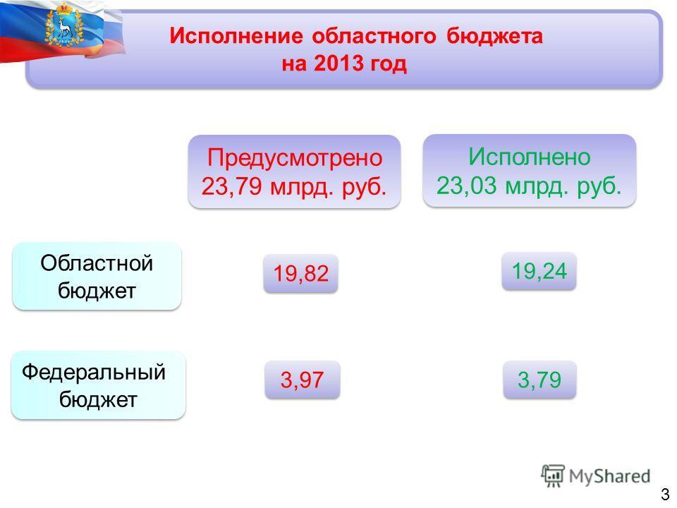 Исполнение областного бюджета на 2013 год Предусмотрено 23,79 млрд. руб. Исполнено 23,03 млрд. руб. Областной бюджет Областной бюджет Федеральный бюджет Федеральный бюджет 3 19,82 3,97 19,24 3,79