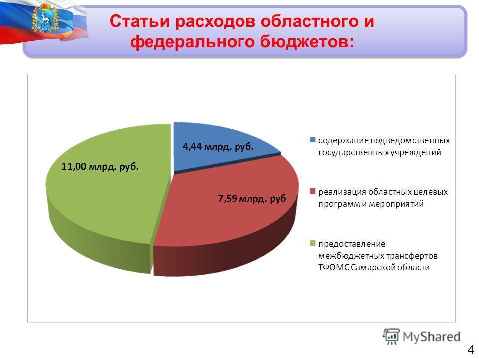 Статьи расходов областного и федерального бюджетов: 4