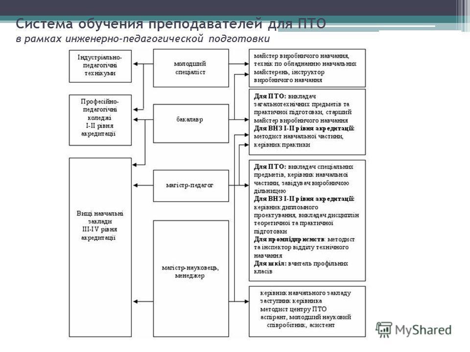 Система обучения преподавателей для ПТО в рамках инженерно-педагогической подготовки