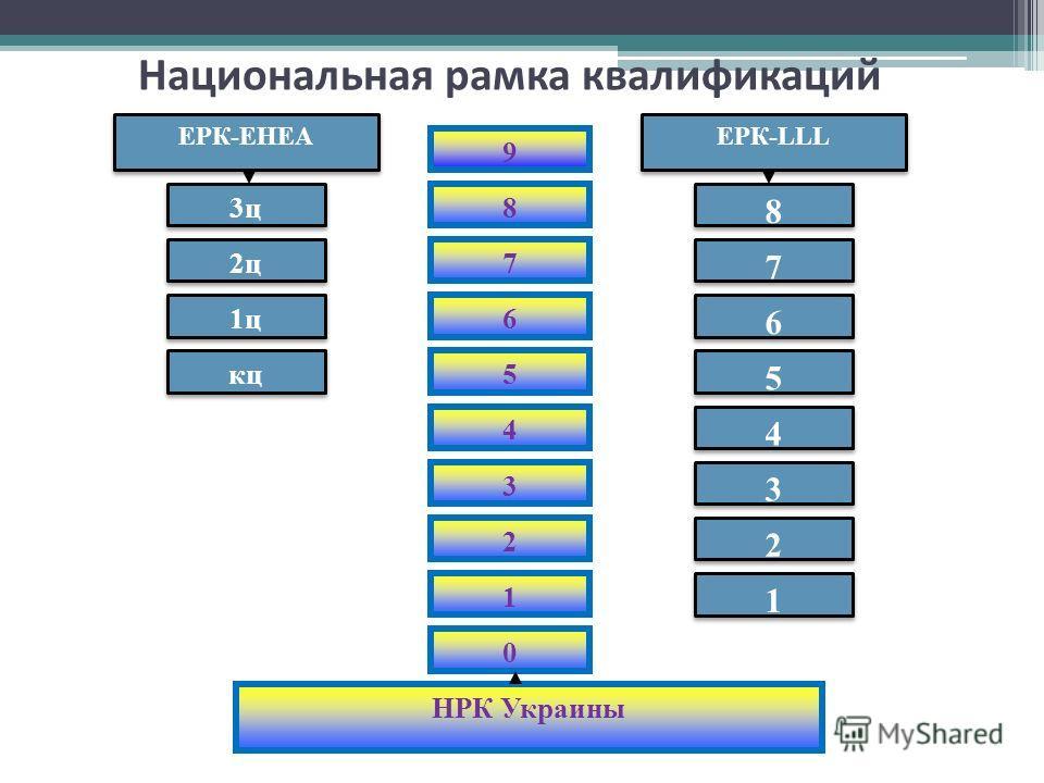 3 ц 2 ц 1 ц кц 8 7 6 5 8 8 7 7 6 6 5 5 9 4 3 2 1 4 4 3 3 2 2 1 1 0 ЕРК-EHEA ЕРК-LLL НРК Украины Национальная рамка квалификаций