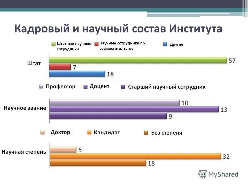 Кадровый и научный состав Института