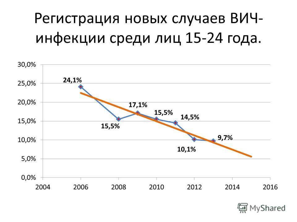 Регистрация новых случаев ВИЧ- инфекции среди лиц 15-24 года.