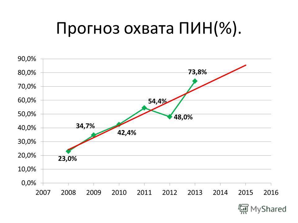 Прогноз охвата ПИН(%).