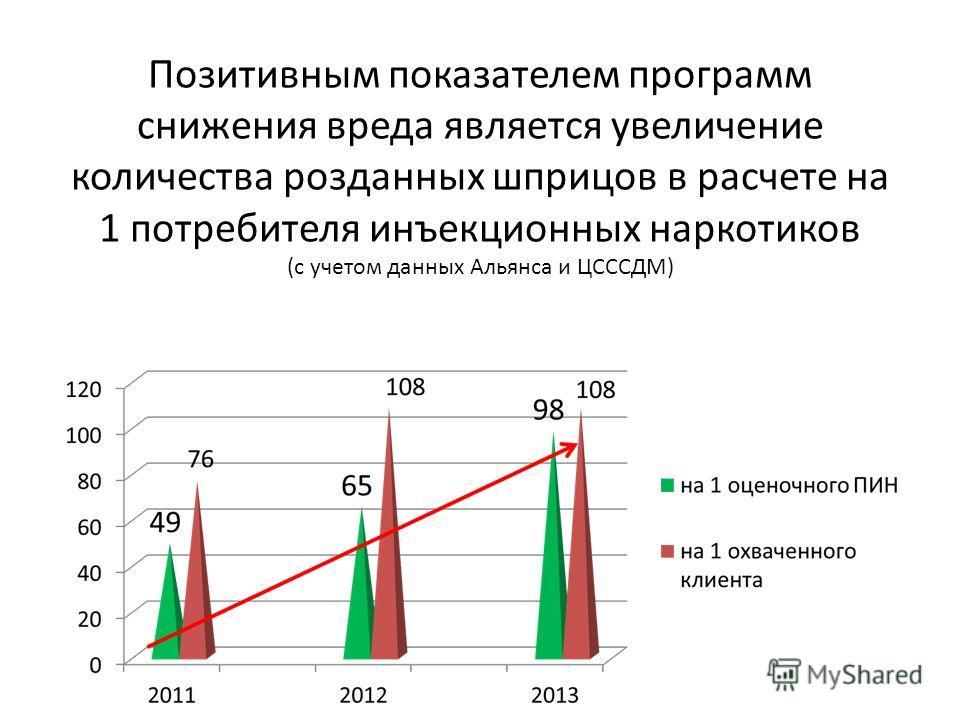 Позитивным показателем программ снижения вреда является увеличение количества розданных шприцов в расчете на 1 потребителя инъекционных наркотиков (с учетом данных Альянса и ЦСССДМ)