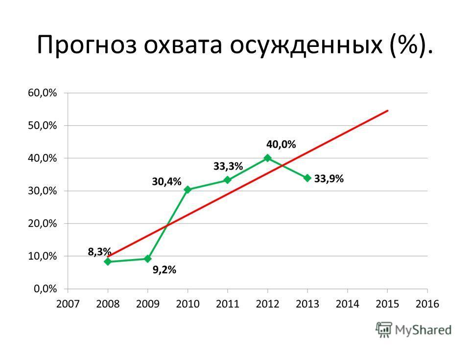 Прогноз охвата осужденных (%).