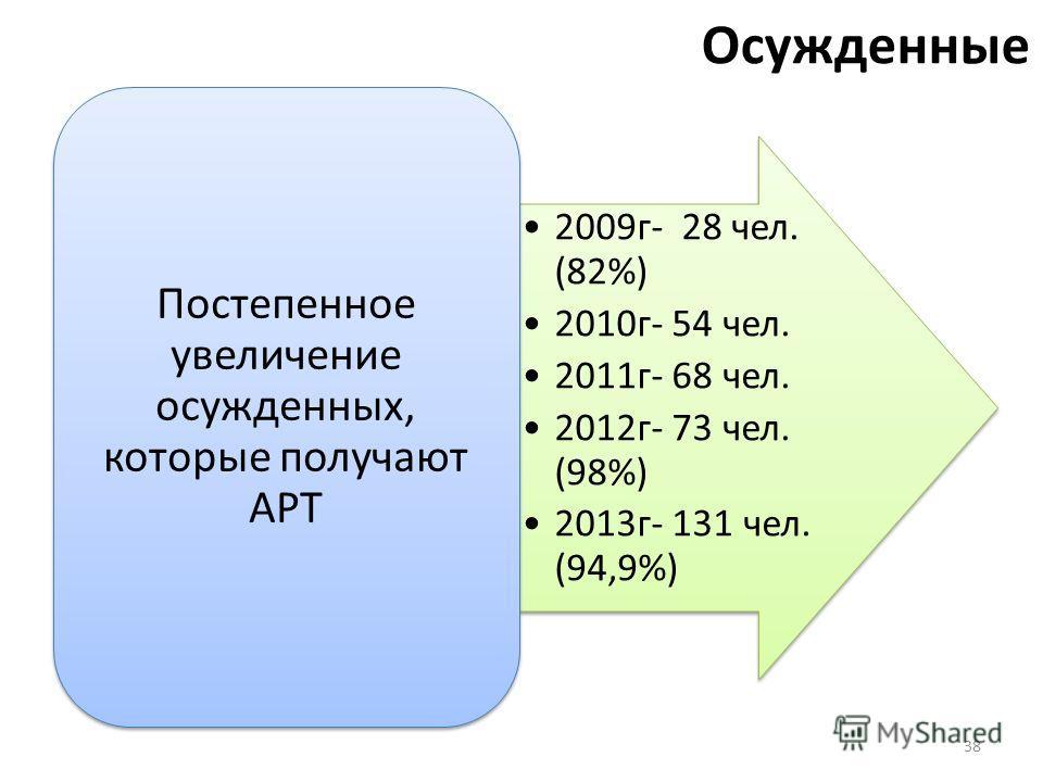 Осужденные 2009 г- 28 чел. (82%) 2010 г- 54 чел. 2011 г- 68 чел. 2012 г- 73 чел. (98%) 2013 г- 131 чел. (94,9%) Постепенное увеличение осужденных, которые получают АРТ 38