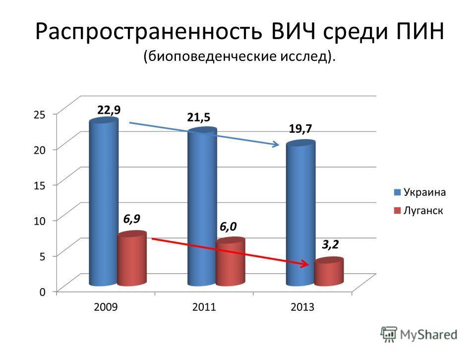 Распространенность ВИЧ среди ПИН (биоповеденческие исслед).