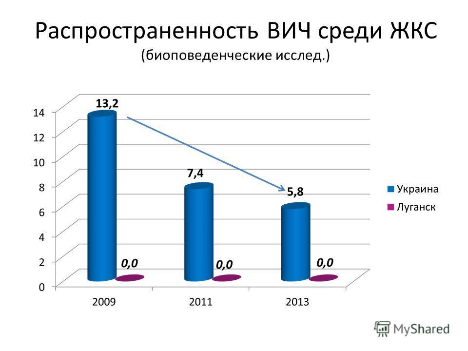Распространенность ВИЧ среди ЖКС (биоповеденческие исслед.)