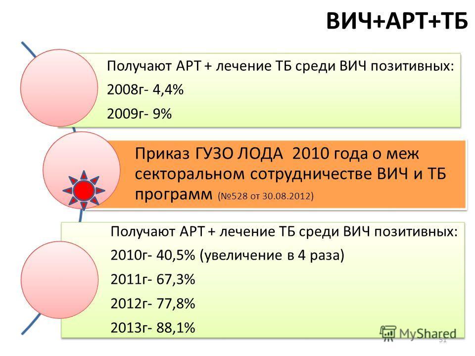 ВИЧ+АРТ+ТБ Получают АРТ + лечение ТБ среди ВИЧ позитивных: 2008 г- 4,4% 2009 г- 9% Приказ ГУЗО ЛОДА 2010 года о меж секторальном сотрудничестве ВИЧ и ТБ программ (528 от 30.08.2012) Получают АРТ + лечение ТБ среди ВИЧ позитивных: 2010 г- 40,5% (увели