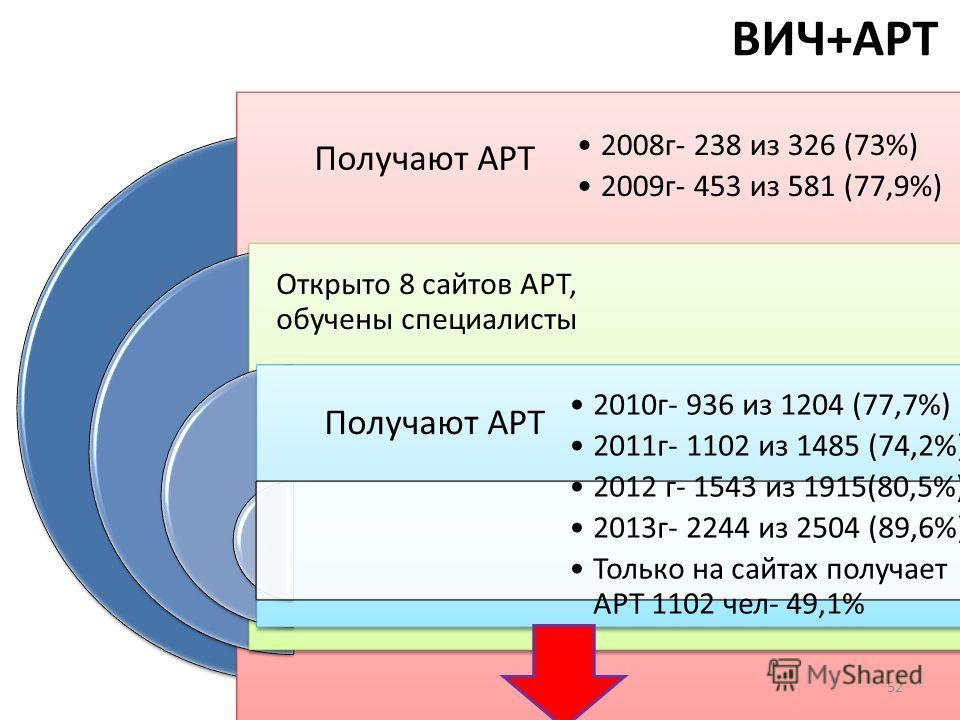 ВИЧ+АРТ Получают АРТ Открыто 8 сайтов АРТ, обучены специалисты Получают АРТ 2008 г- 238 из 326 (73%) 2009 г- 453 из 581 (77,9%) 2010 г- 936 из 1204 (77,7%) 2011 г- 1102 из 1485 (74,2%) 2012 г- 1543 из 1915(80,5%) 2013 г- 2244 из 2504 (89,6%) Только н