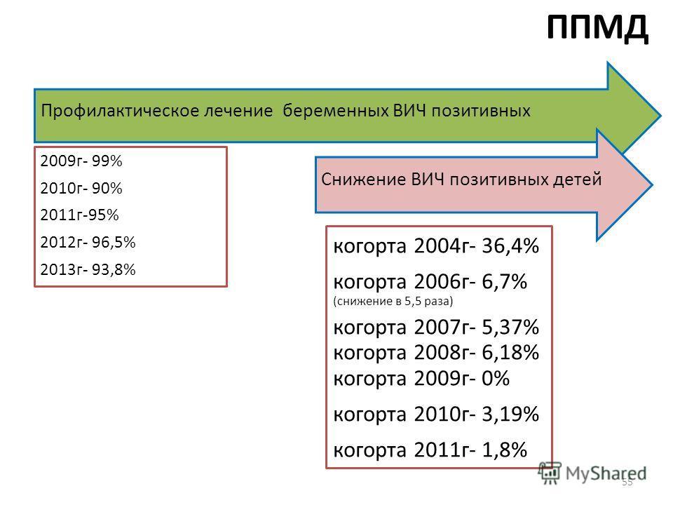 ППМД Профилактическое лечение беременных ВИЧ позитивных 2009 г- 99% 2010 г- 90% 2011 г-95% 2012 г- 96,5% 2013 г- 93,8% Снижение ВИЧ позитивных детей когорта 2004 г- 36,4% когорта 2006 г- 6,7% (снижение в 5,5 раза) когорта 2007 г- 5,37% когорта 2008 г