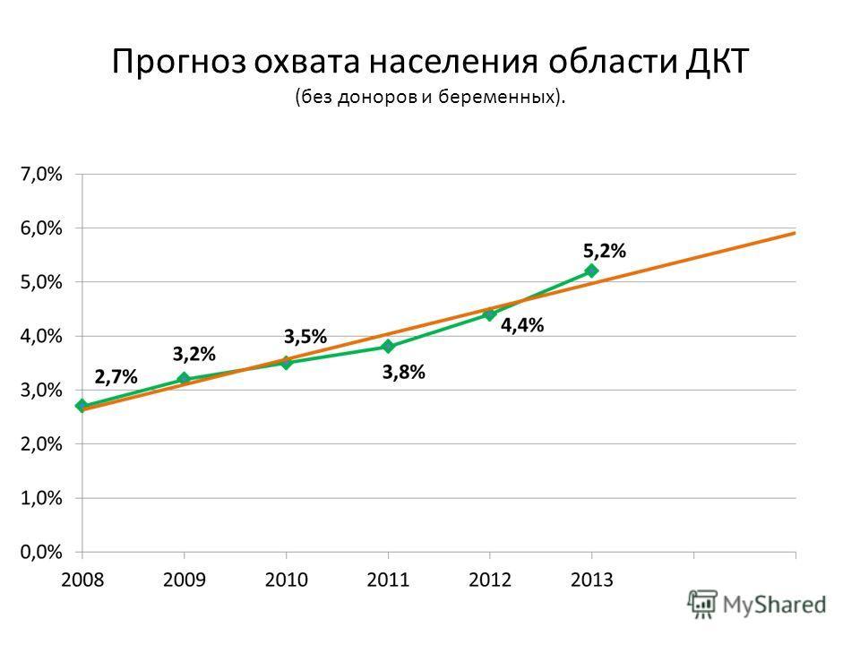 Прогноз охвата населения области ДКТ (без доноров и беременных).