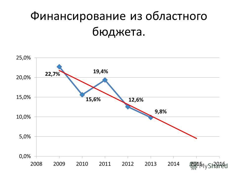 Финансирование из областного бюджета.