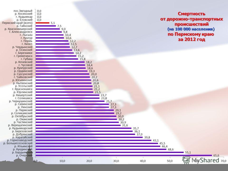 Смертность от дорожно-транспортных происшествий (на 100 000 населения) по Пермскому краю за 2012 год