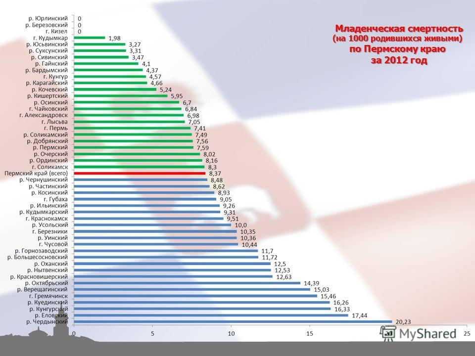 Младенческая смертность (на 1000 родившихся живыми) по Пермскому краю за 2012 год