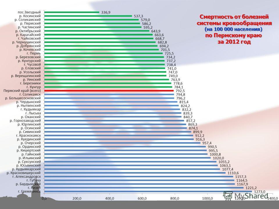 Смертность от болезней системы кровообращения (на 100 000 населения) по Пермскому краю за 2012 год