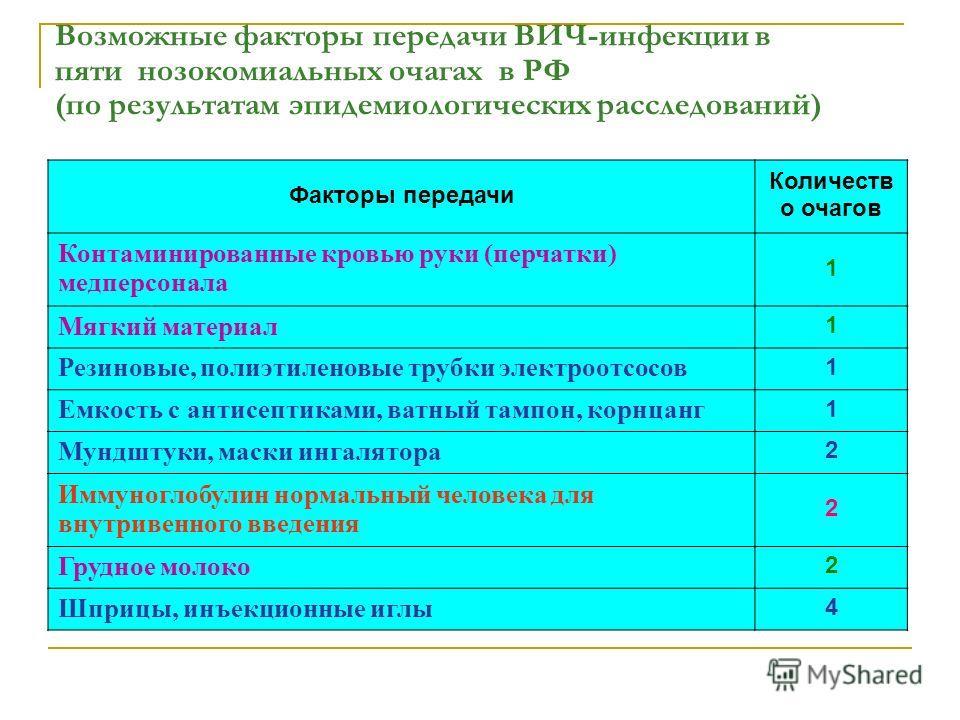 Возможные факторы передачи ВИЧ-инфекции в пяти нозокомиальных очагах в РФ (по результатам эпидемиологических расследований) Факторы передачи Количеств о очагов Контаминированные кровью руки (перчатки) медперсонала 1 Мягкий материал 1 Резиновые, полиэ