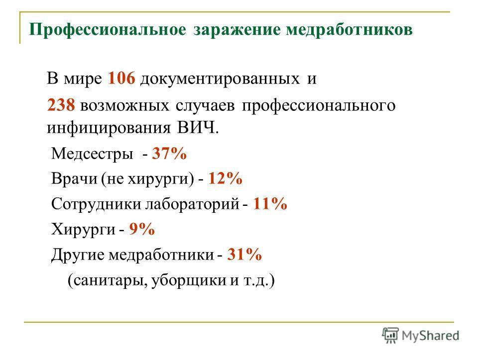 Профессиональное заражение медработников В мире 106 документированных и 238 возможных случаев профессионального инфицирования ВИЧ. Медсестры - 37% Врачи (не хирурги) - 12% Сотрудники лабораторий - 11% Хирурги - 9% Другие медработники - 31% (санитары,