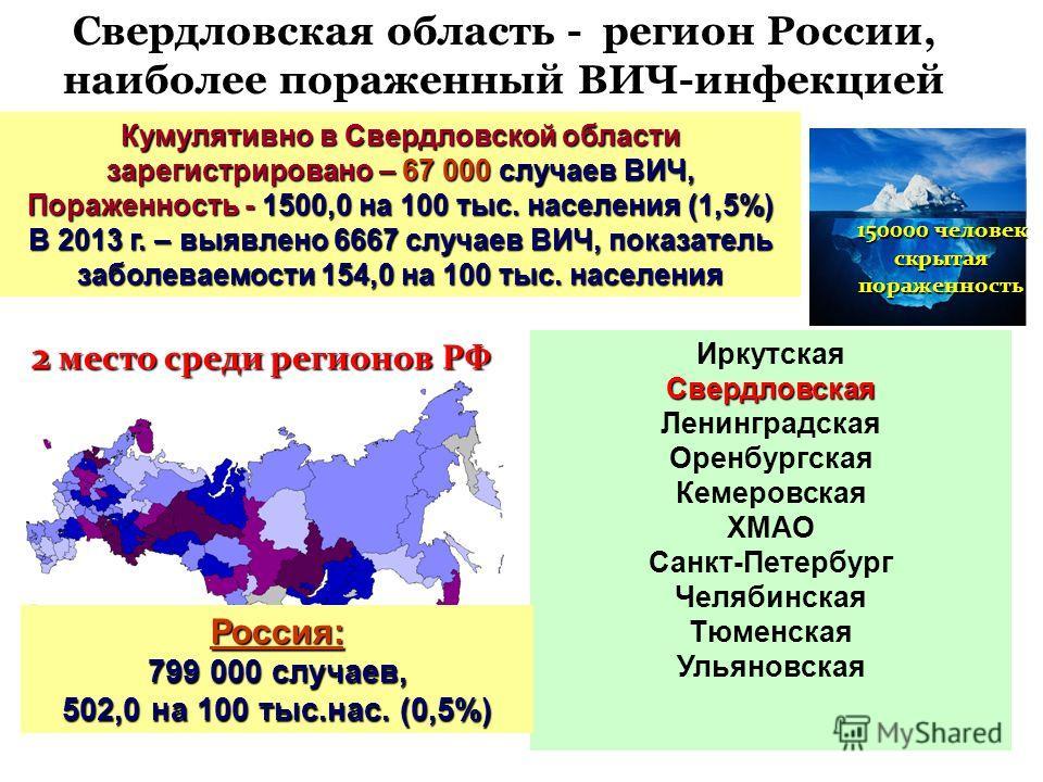 Свердловская область - регион России, наиболее пораженный ВИЧ-инфекцией Кумулятивно в Свердловской области зарегистрировано – 67 000 случаев ВИЧ, Пораженность - 1500,0 на 100 тыс. населения (1,5%) В 2013 г. – выявлено 6667 случаев ВИЧ, показатель заб