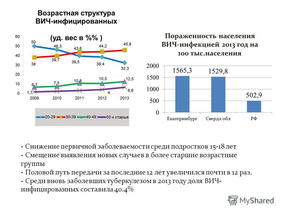 - Снижение первичной заболеваемости среди подростков 15-18 лет - Смещение выявления новых случаев в более старшие возрастные группы - Половой путь передачи за последние 12 лет увеличился почти в 12 раз. - Среди вновь заболевших туберкулезом в 2013 го