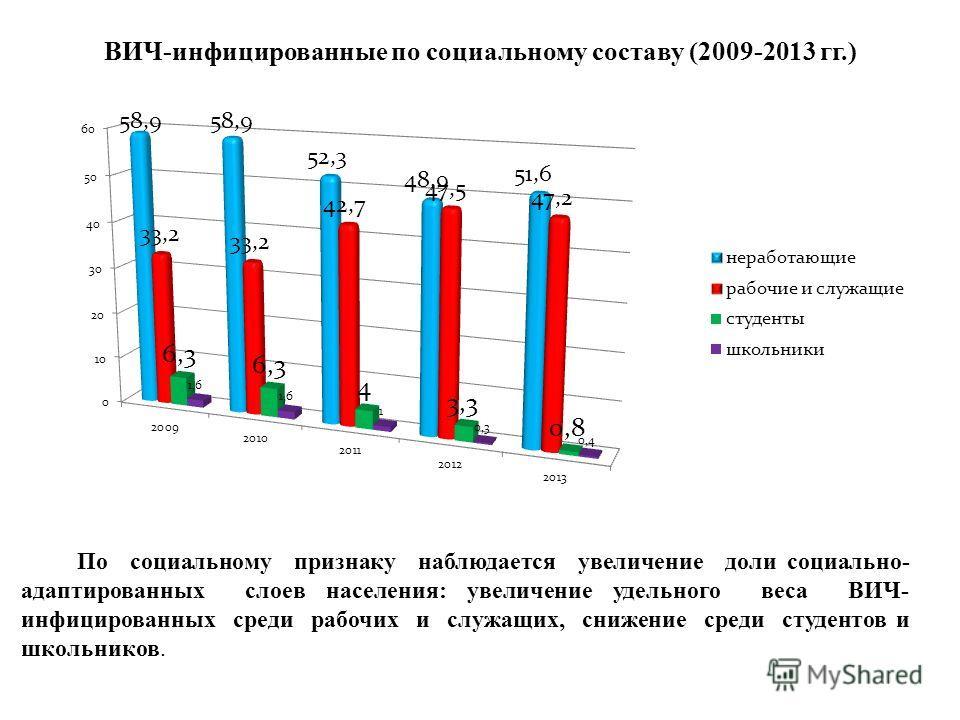 ВИЧ-инфицированные по социальному составу (2009-2013 гг.) По социальному признаку наблюдается увеличение доли социально- адаптированных слоев населения: увеличение удельного веса ВИЧ- инфицированных среди рабочих и служащих, снижение среди студентов