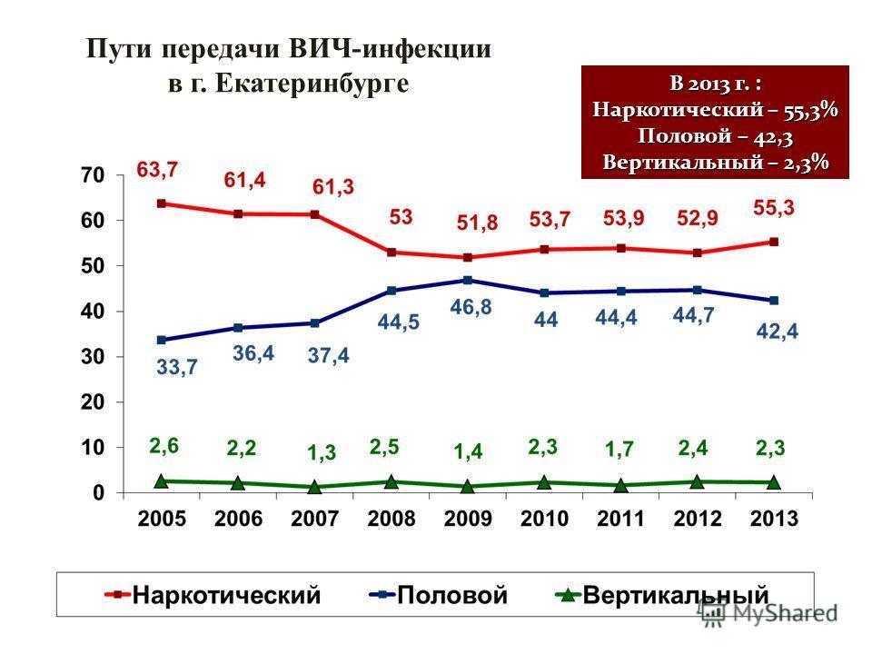 В 2013 г. : Наркотический – 55,3% Половой – 42,3 Вертикальный – 2,3% Пути передачи ВИЧ-инфекции в г. Екатеринбурге