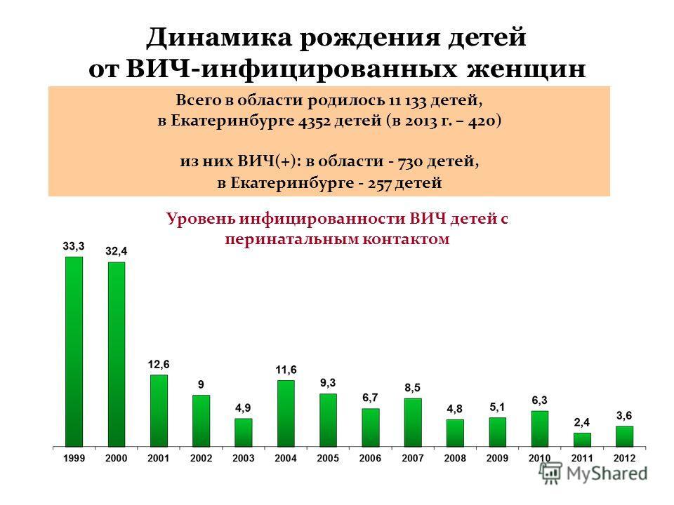 Динамика рождения детей от ВИЧ-инфицированных женщин Всего в области родилось 11 133 детей, в Екатеринбурге 4352 детей (в 2013 г. – 420) из них ВИЧ(+): в области - 730 детей, в Екатеринбурге - 257 детей Уровень инфицированности ВИЧ детей с перинаталь