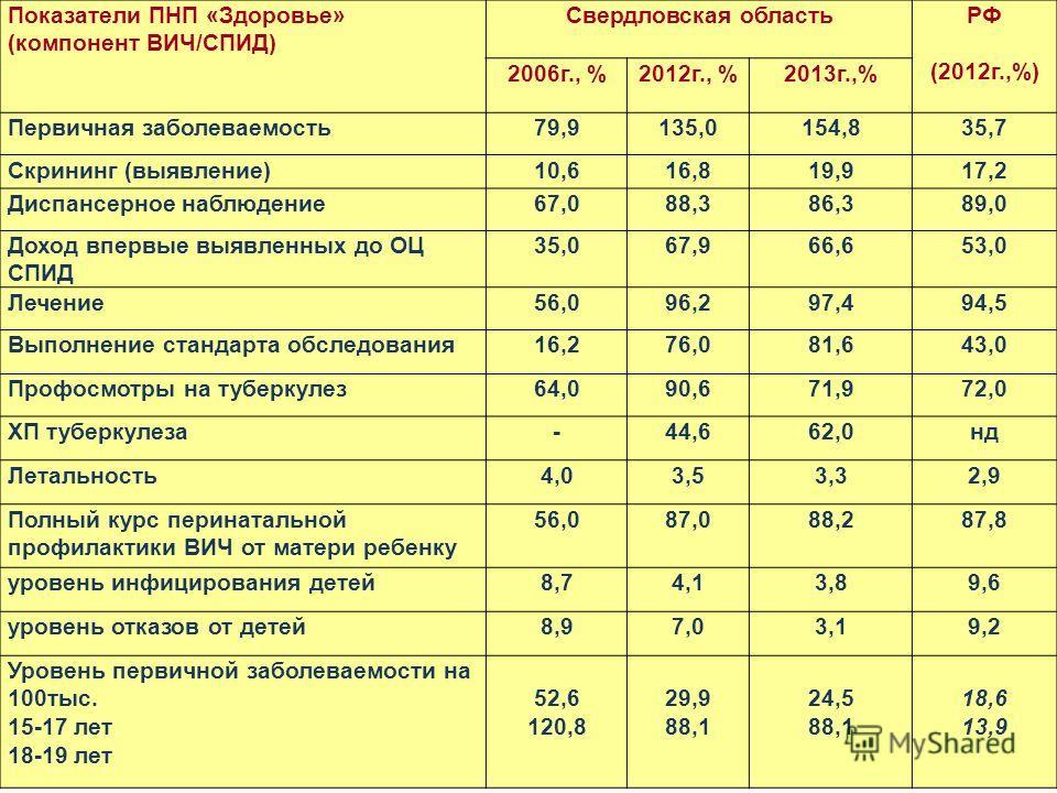 Показатели ПНП «Здоровье» (компонент ВИЧ/СПИД) Свердловская областьРФ (2012 г.,%) 2006 г., %2012 г., %2013 г.,% Первичная заболеваемость 79,9135,0154,835,7 Скрининг (выявление)10,616,819,917,2 Диспансерное наблюдение 67,088,386,389,0 Доход впервые вы