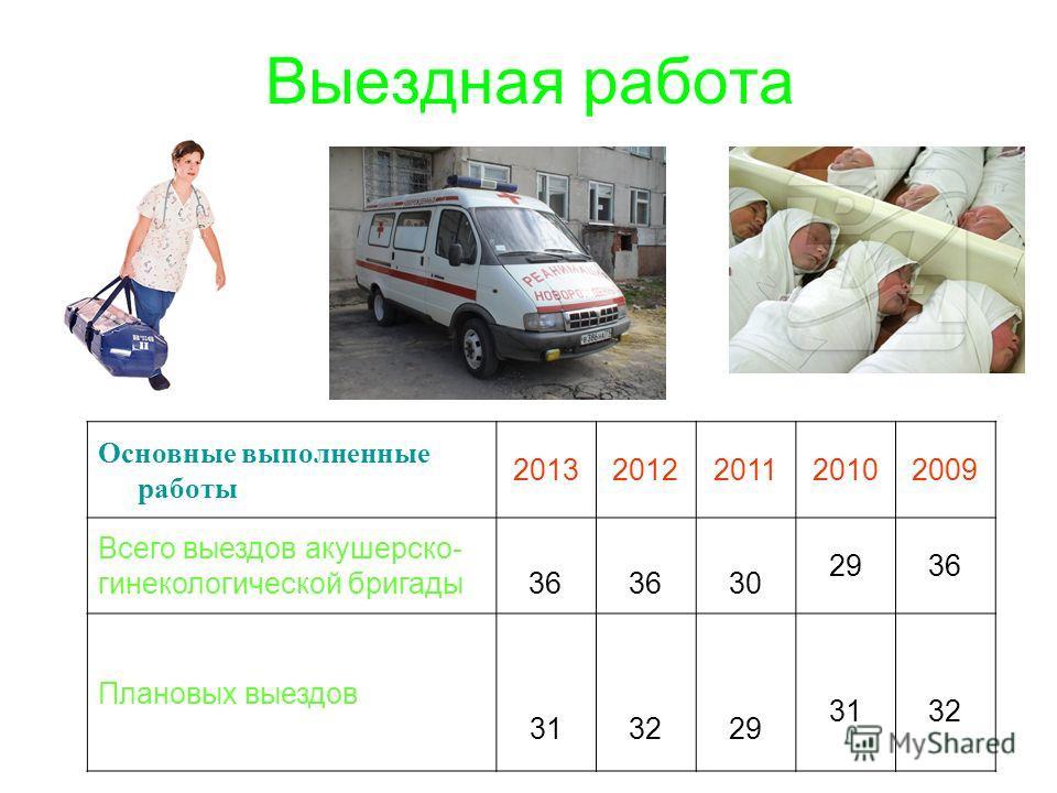 Выездная работа Основные выполненные работы 20132012201120102009 Всего выездов акушерско- гинекологической бригады 36 30 2936 Плановых выездов 313229 3132