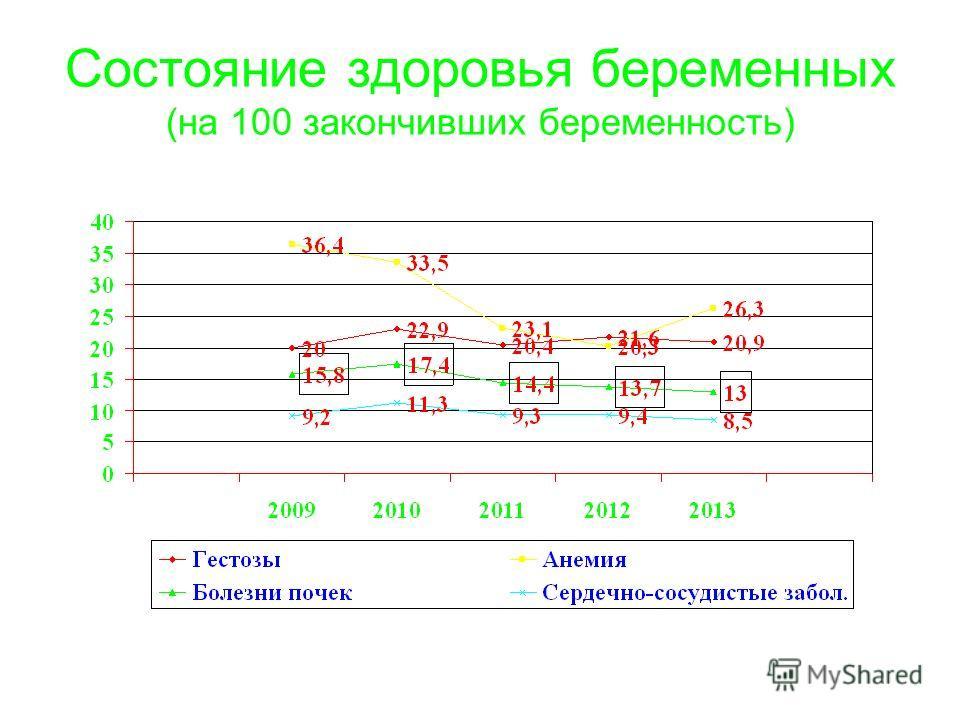 Состояние здоровья беременных (на 100 закончивших беременность)