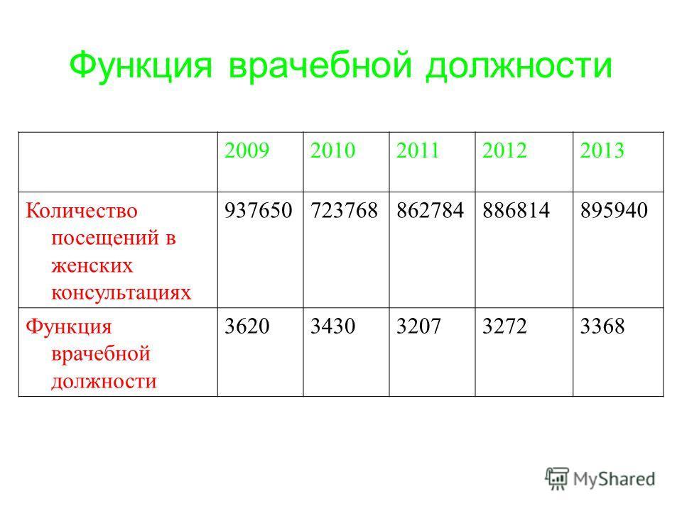 Функция врачебной должности 20092010201120122013 Количество посещений в женских консультациях 937650723768862784886814895940 Функция врачебной должности 36203430320732723368
