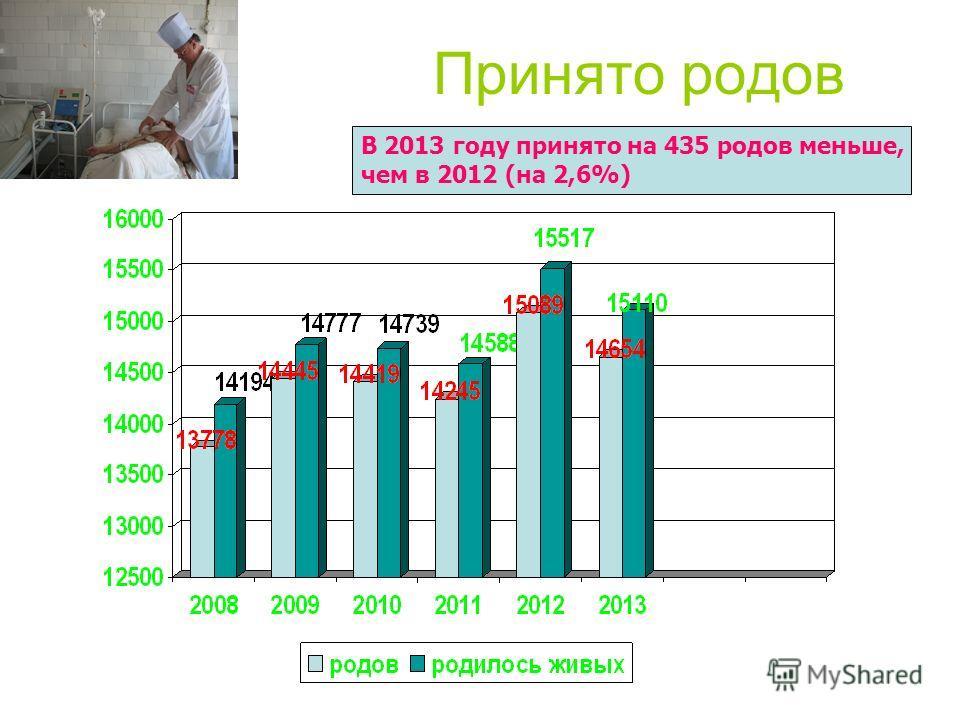 Принято родов В 2013 году принято на 435 родов меньше, чем в 2012 (на 2,6%)