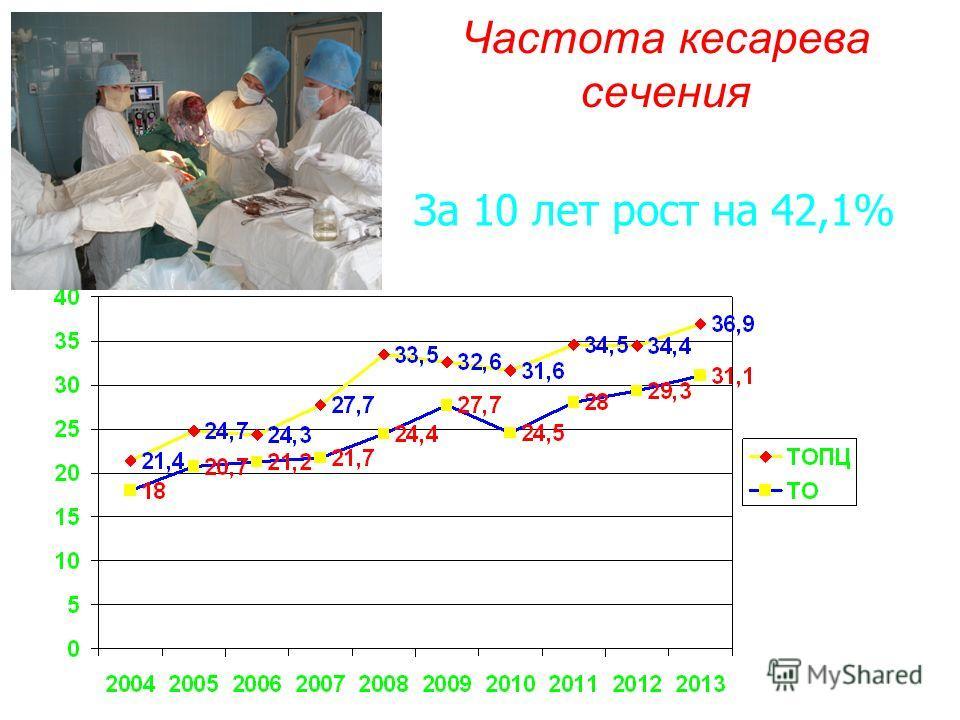 Частота кесарева сечения За 10 лет рост на 42,1%