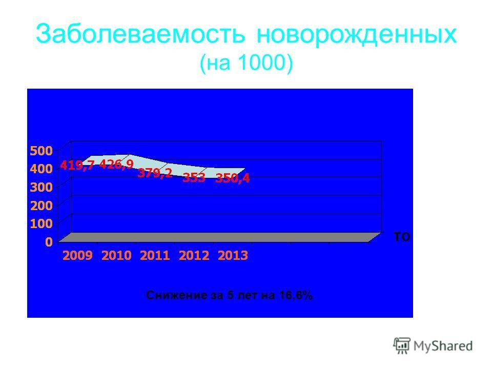 Заболеваемость новорожденных (на 1000) Снижение за 5 лет на 16,6%