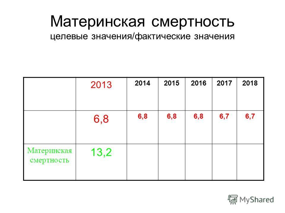 Материнская смертность целевые значения/фактические значения 2013 20142015201620172018 6,8 6,7 Материнская смертность 13,2