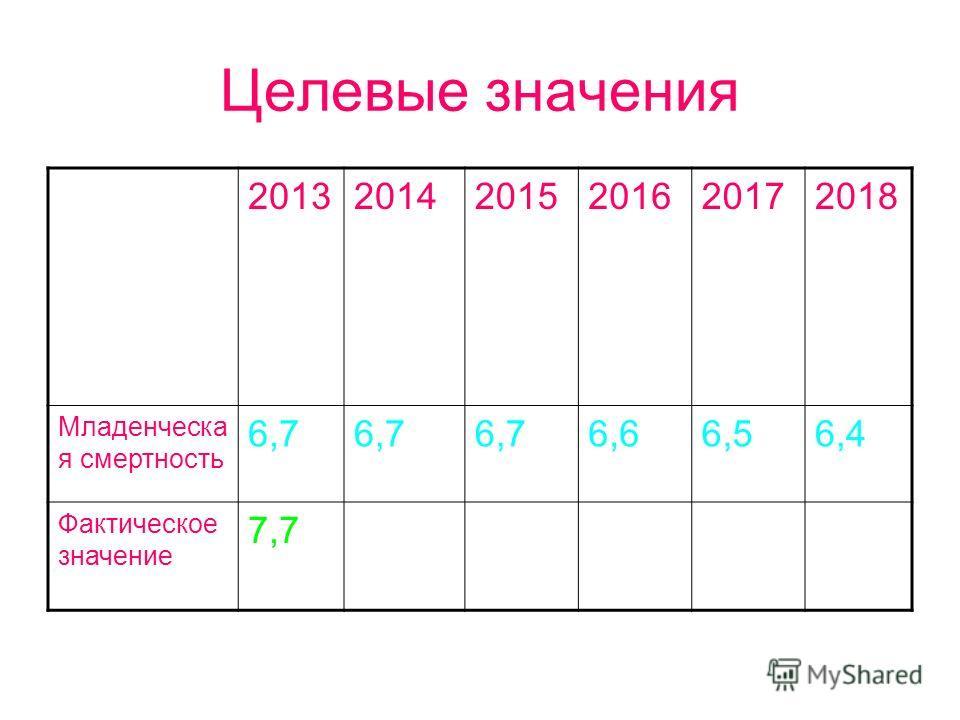 Целевые значения 201320142015201620172018 Младенческа я смертность 6,7 6,66,56,4 Фактическое значение 7,7