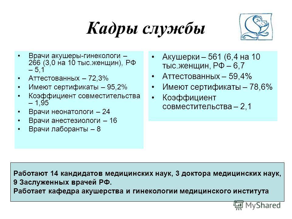 Кадры службы Врачи акушеры-гинекологи – 266 (3,0 на 10 тыс.женщин), РФ – 5,1 Аттестованных – 72,3% Имеют сертификаты – 95,2% Коэффициент совместительства – 1,95 Врачи неонатологи – 24 Врачи анестезиологи – 16 Врачи лаборанты – 8 Акушерки – 561 (6,4 н