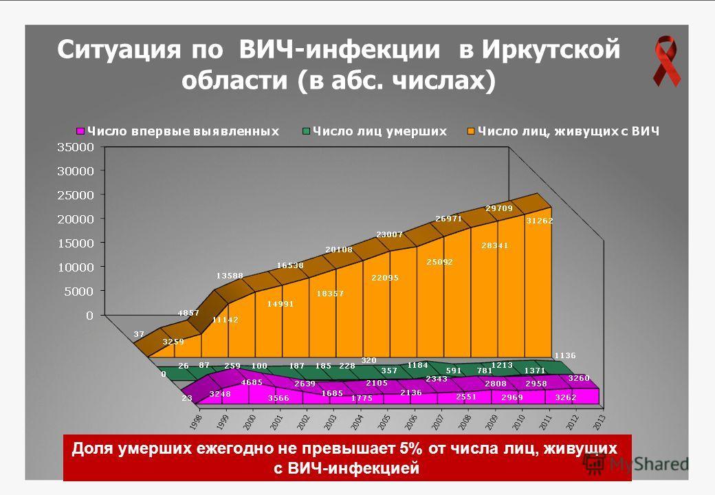 Ситуация по ВИЧ-инфекции в Иркутской области (в абс. числах) Доля умерших ежегодно не превышает 5% от числа лиц, живущих с ВИЧ-инфекцией