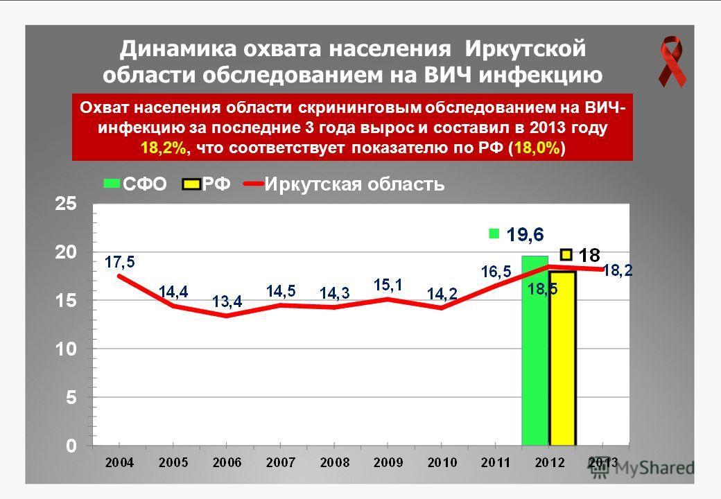 Динамика охвата населения Иркутской области обследованием на ВИЧ инфекцию 16 Охват населения области скрининговым обследованием на ВИЧ- инфекцию за последние 3 года вырос и составил в 2013 году 18,2%, что соответствует показателю по РФ (18,0%)