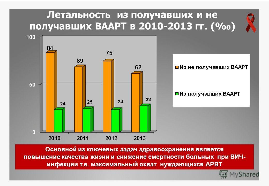 Летальность из получавших и не получавших ВААРТ в 2010-2013 гг. () Основной из ключевых задач здравоохранения является повышение качества жизни и снижение смертности больных при ВИЧ- инфекции т.е. максимальный охват нуждающихся АРВТ