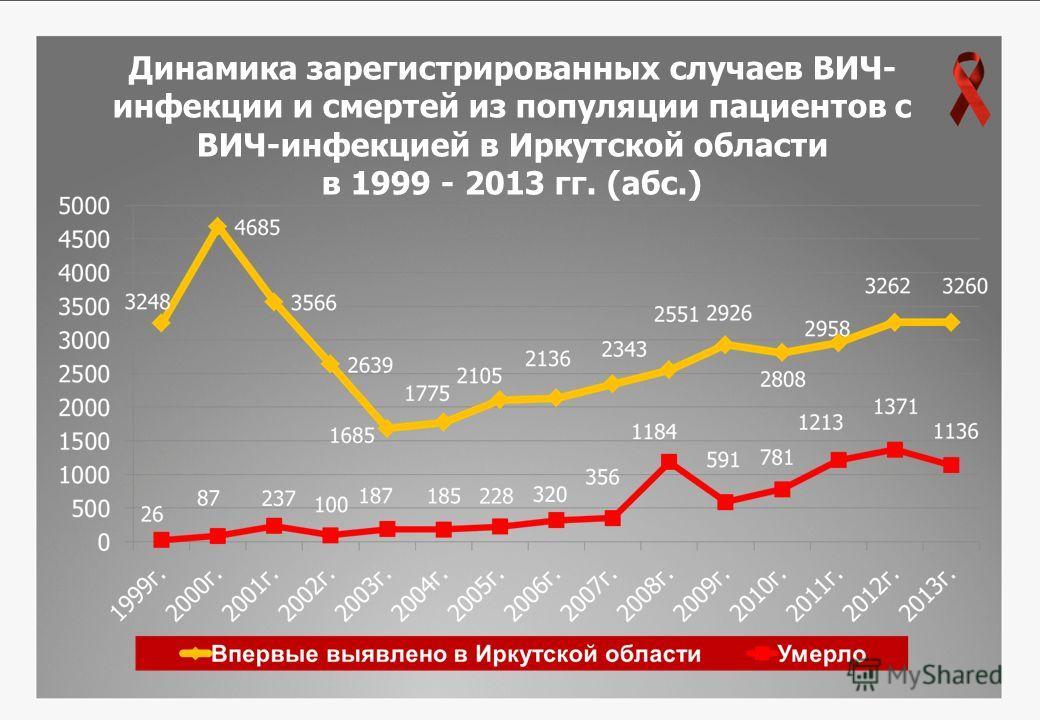 Динамика зарегистрированных случаев ВИЧ- инфекции и смертей из популяции пациентов с ВИЧ-инфекцией в Иркутской области в 1999 - 2013 гг. (абс.)