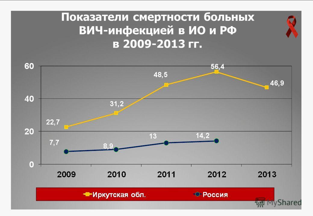 Показатели смертности больных ВИЧ-инфекцией в ИО и РФ в 2009-2013 гг.